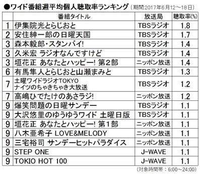 2020 率 ランキング ラジオ 聴取 「オードリーのオールナイトニッポン」が28回連続単独首位! ラジオ聴取率調査結果(ENCOUNT)