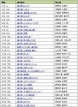 旅人が評価した道の駅ランキングトップ30--1,2位は南国の3位は関東のあの地