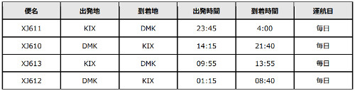 LCCのタイ・エアアジアXは12月1日から2018年3月24日限定で、関空=ドンムアン(バンコク)線を増便し、毎日2便就航する。今回の増便運航を記念して、9月18日~10月1日の期間、タイ・エアアジアX全線(ドンムアン、チェンマイ、プーケッ...
