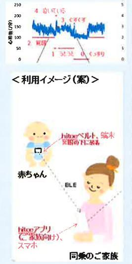 ANAとコンビ、東レ、日本電信電話(NTT)は10月1日、「赤ちゃんが泣かない!?ヒコーキ」プロジェクトを立ち上げ、プロジェクト第一弾となる「赤ちゃんチャーター便」を実施する。同便には、4社グループの社員で3歳未満の赤ちゃんを持つママ・パパ...