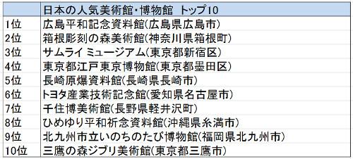 世界の博物館・美術館ランキング--日本1位は広島の、3位は東京のあの施設