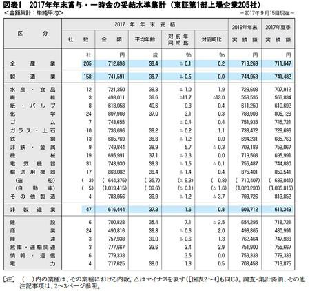 東京証券取引所第一部上場企業一覧