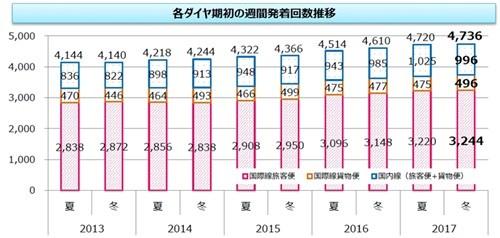 ANAは10月28日~11月29日、東京2020オリンピック・パラリンピックオフィシャルエアラインパートナーとして東京2020大会を盛り上げるため、東京2020オリンピック・パラリンピック競技大会開催「1000日前」を祝したイベントを実施す...