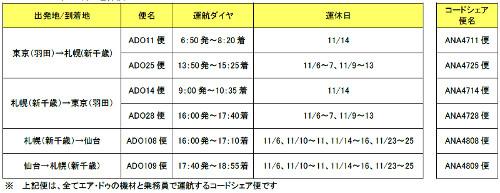 AIRDO(エア・ドゥ)は10月31日、乗員繰りの都合により11月の期間中、新千歳=羽田/仙台線の合計34便(17往復)を運休することを発表。運休対象便の予約者には、10月31日より順次、振替便や払い戻しに関する手続き等の連絡を行っている。