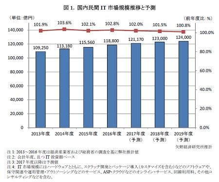 マイナビニュースの「国内民間IT市場規模推移と予測」のデータ画像。