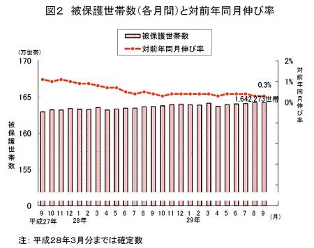 「被保護者調査」被保護世帯数(各月間)と対前年同月伸び率