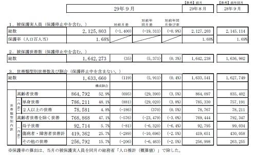 生活保護の被保護者調査(平成29 年9月分概数)