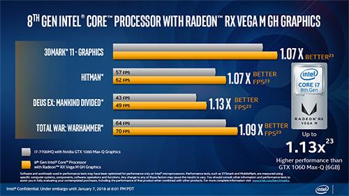 Intel Core i7-8809GとIntel Core i7-7700HQ+NVIDIA GeForce GTX 1060(Max-Q)の比較