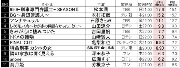 視聴 率 ドラマ テレビ