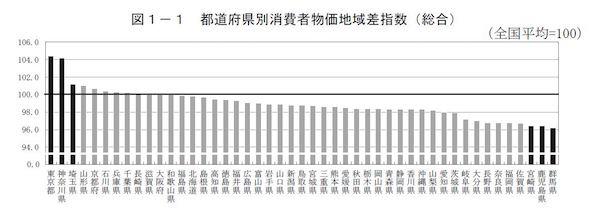 物価水準が最も高い都道府県は東...