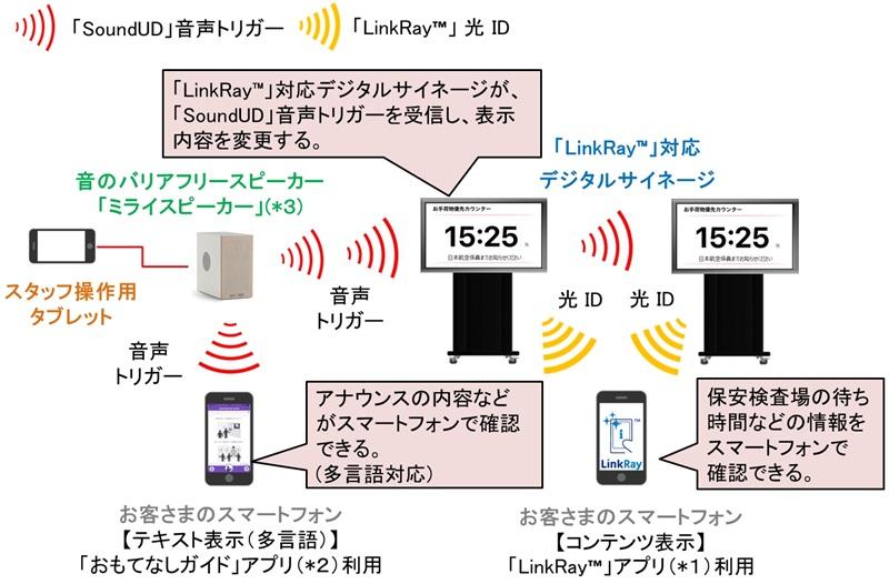 JAL、光と音の新技術で情報を可視化--羽田空港で世界初の実証実験