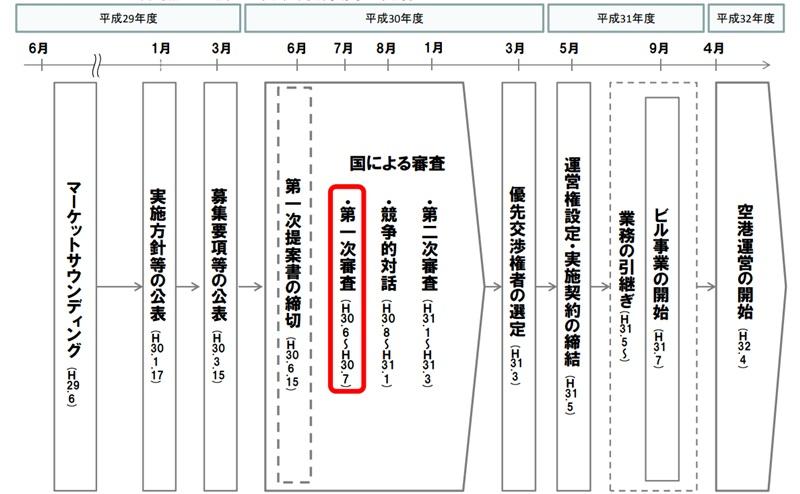 熊本空港民営化、応募全3者が第二次審査へ--2020年4月より依託へ
