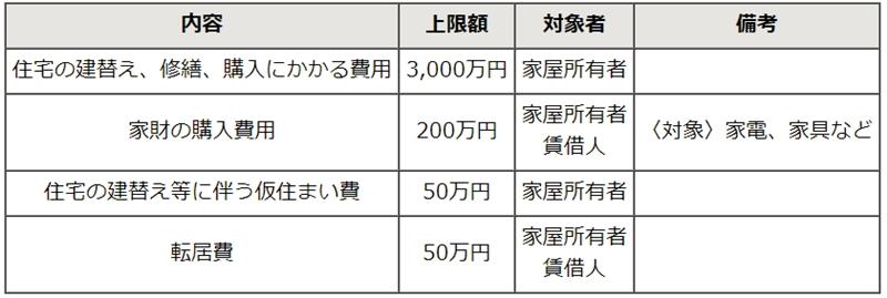 東京都、調布飛行場等の都営空港発着機の墜落事故で新たな被害者支援制度