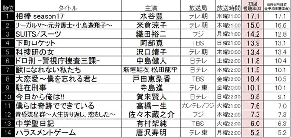 2020 秋 ドラマ 視聴 率