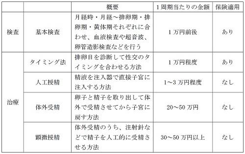 症 検査 不妊 不妊治療のイマ⑥|治療や検査、どう選ぶ|fun okinawa~ほーむぷらざ~