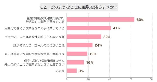 """【ジャップ】""""仕事に無駄がある""""と感じる日本人が6割に 「古い慣習から抜け出せない」「自動化できるのに手作業」「付き合いの残業」  [166962459]->画像>10枚"""