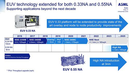 2019年はどうなる? PCテクノロジートレンド - その1 プロセス TSMC