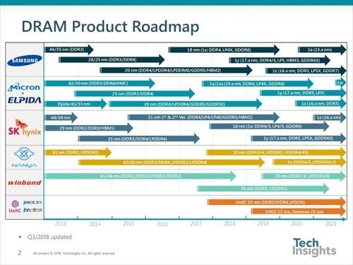 2019年はどうなる? PCテクノロジートレンド - その5 メモリ/SSD