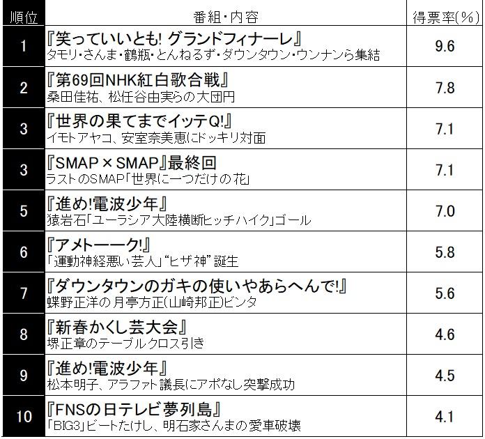 【テレビ】平成バラエティ名場面ランキング、1位は『いいとも!』フィナーレ夢の共演