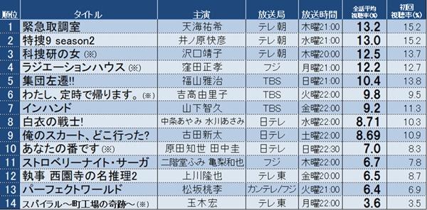 視聴 今期 率 ドラマ