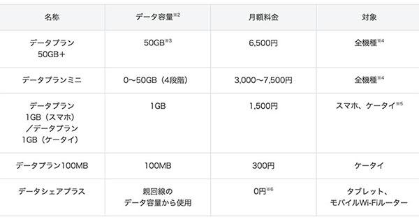 プラン ソフトバンク 料金 ソフトバンク料金プランを比較|利用頻度別でおすすめを紹介│スマホのススメ