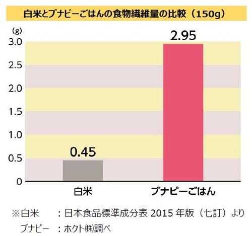 白米とブナピーごはんの食物繊維量の比較(150g)