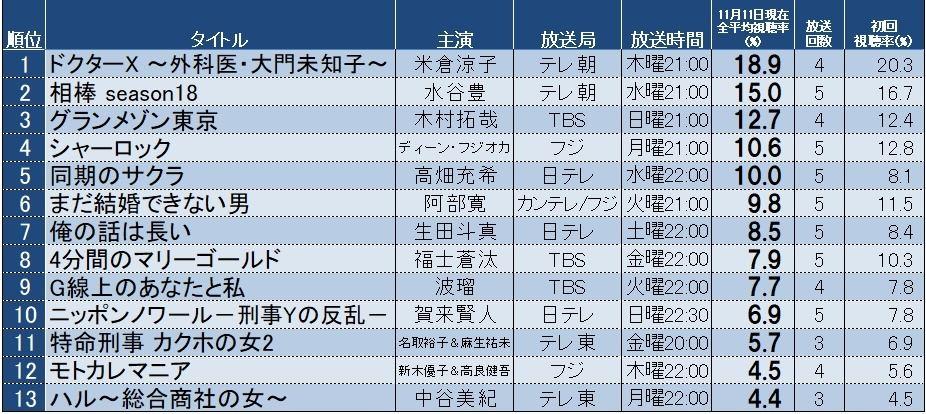 視聴 夏 2019 ドラマ ランキング 率