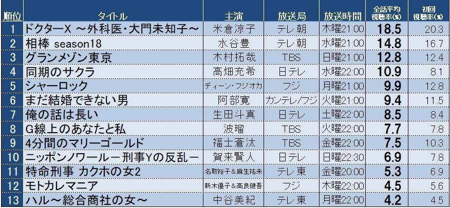 視聴 率 2020 冬 ドラマ