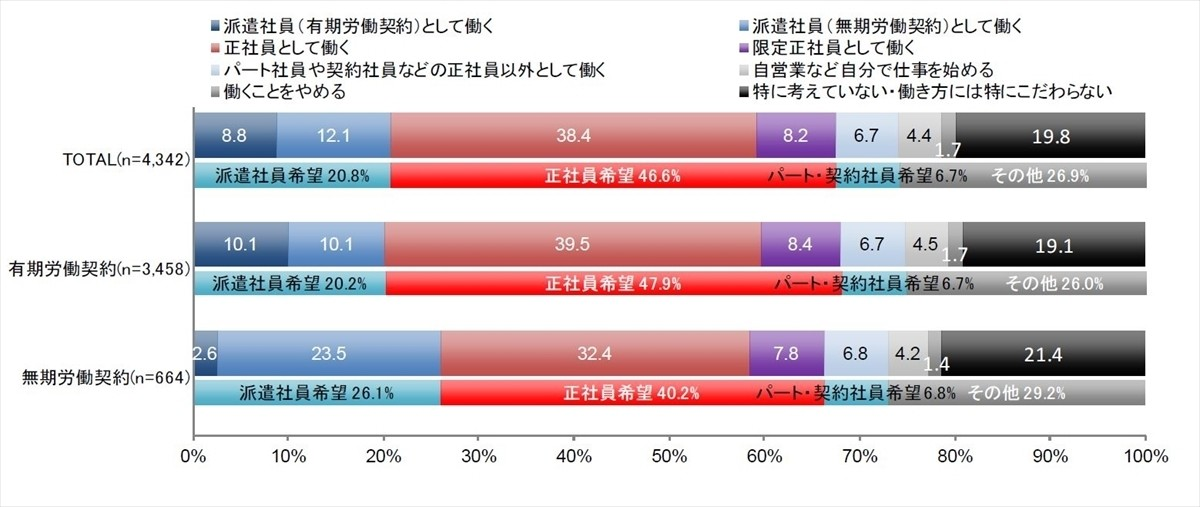 Photo of What is the average hourly wage of temporary employees?-A slight increase of 2 yen from the previous year