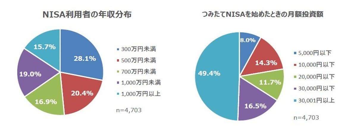 Photo of What is the average annual income of NISA users?-Ranking of popular stocks is also announced