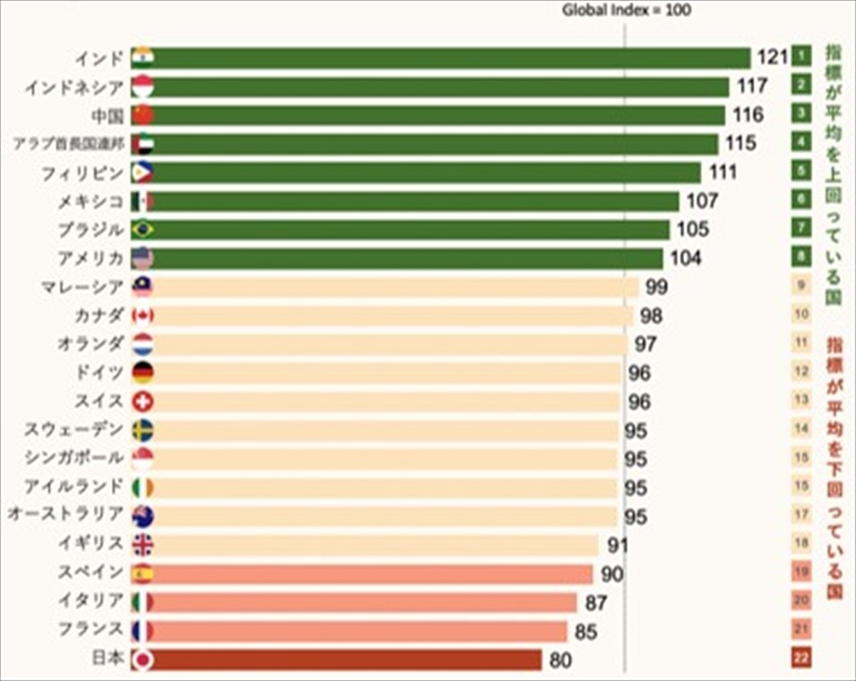 Photo of Economic status and confidence to succeed in work, how many of Japan are 22 countries?-Survey on 30,000 people