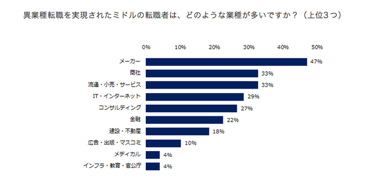 Photo of What do hiring companies expect for middle-level job seekers from different industries?