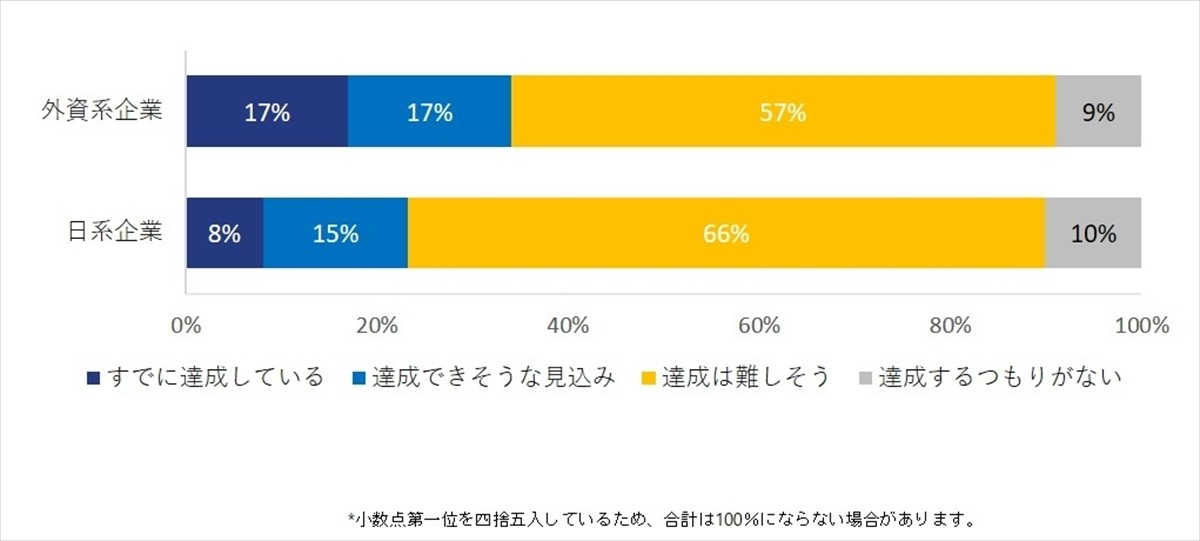 Photo of Achievement of 30% of female managers, more than double the difference between foreign and Japanese companies