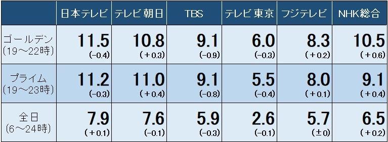 率 視聴 24 japan