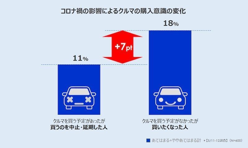 Photo of Vehicle movements increased in 8 specified prefectures, especially in Tokyo