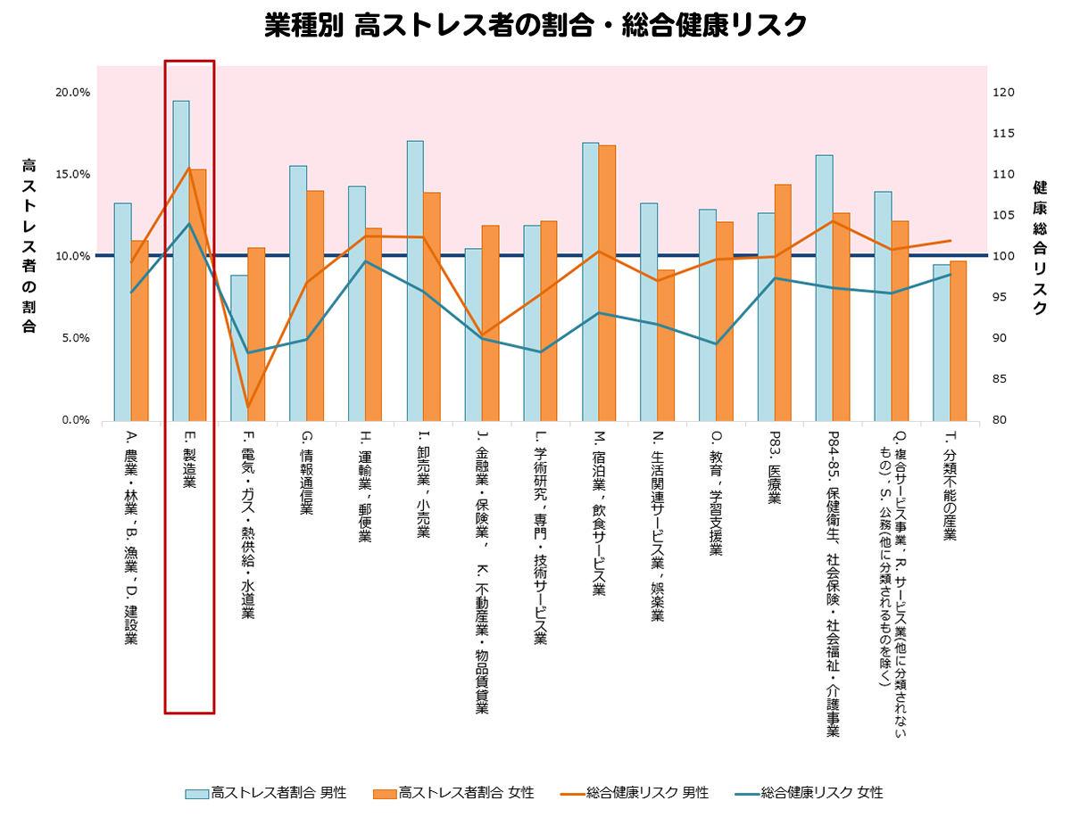 高ストレス者の割合が高い業種は? ストレスチェック業種別レポートを ...