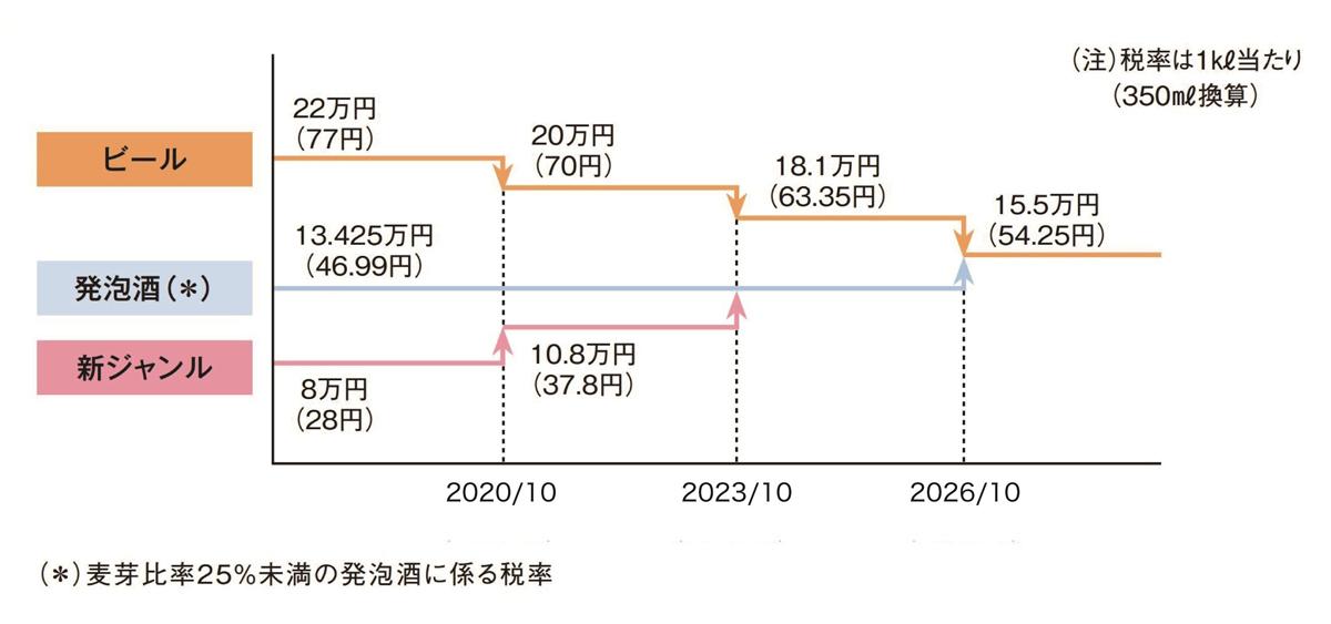 出典 : 平成29年度税制改正(1)酒税改革|財務省 (一部筆者改変)
