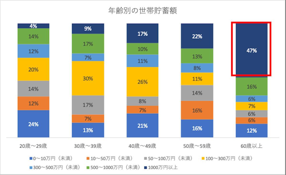 世帯貯金額「1,000万円以上」は60歳以上で47% - 20代は? | マイナビニュース