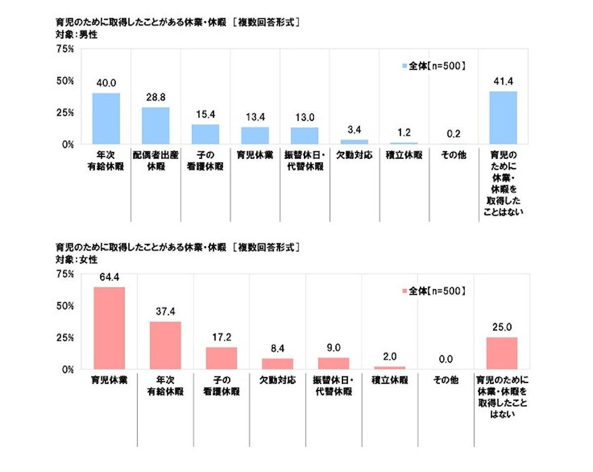 男性 の 育休 取得 率