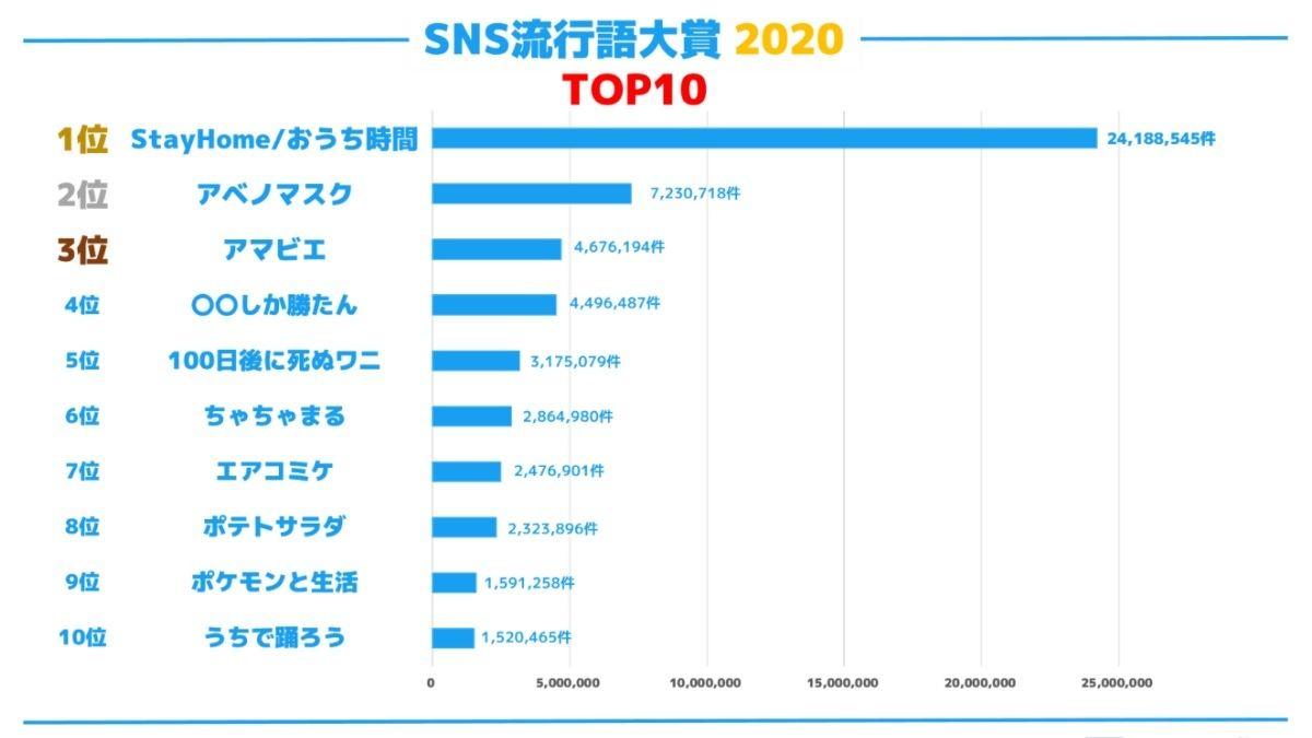SNS 流行語大賞2020」1位は? - 2位「アベノマスク」 | マイナビニュース