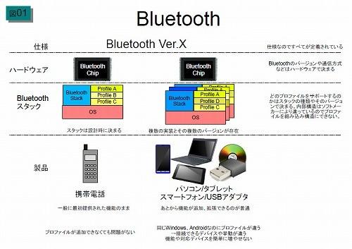 塩田紳二のアンドロイドなう(32) AndroidがBluetooth 4 0を正式サポート