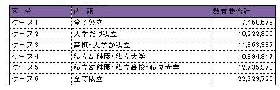 のマネー術 (15) 子どもの教育費 ...