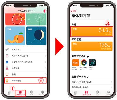 010 - アップル、デジタルヘルス市場に注力