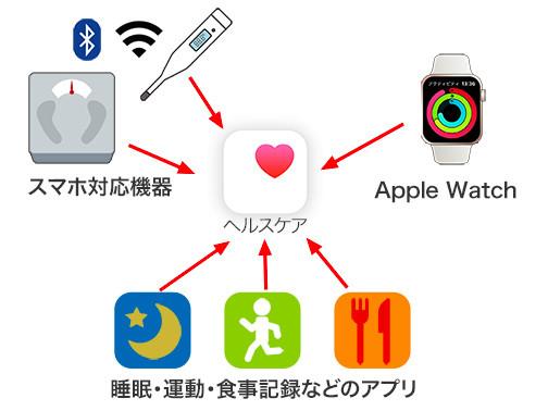 アプリ ヘルス ケア