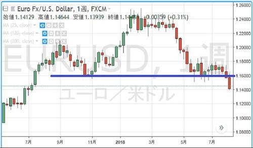 円の行方、ドルの行方(163) 相場に順応する | マイナビニュース