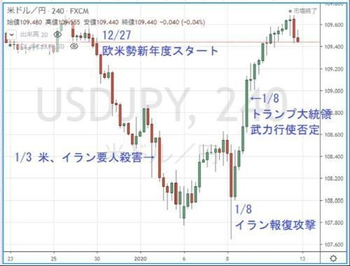Photo of Whereabouts of the yen, whereabouts of the dollar