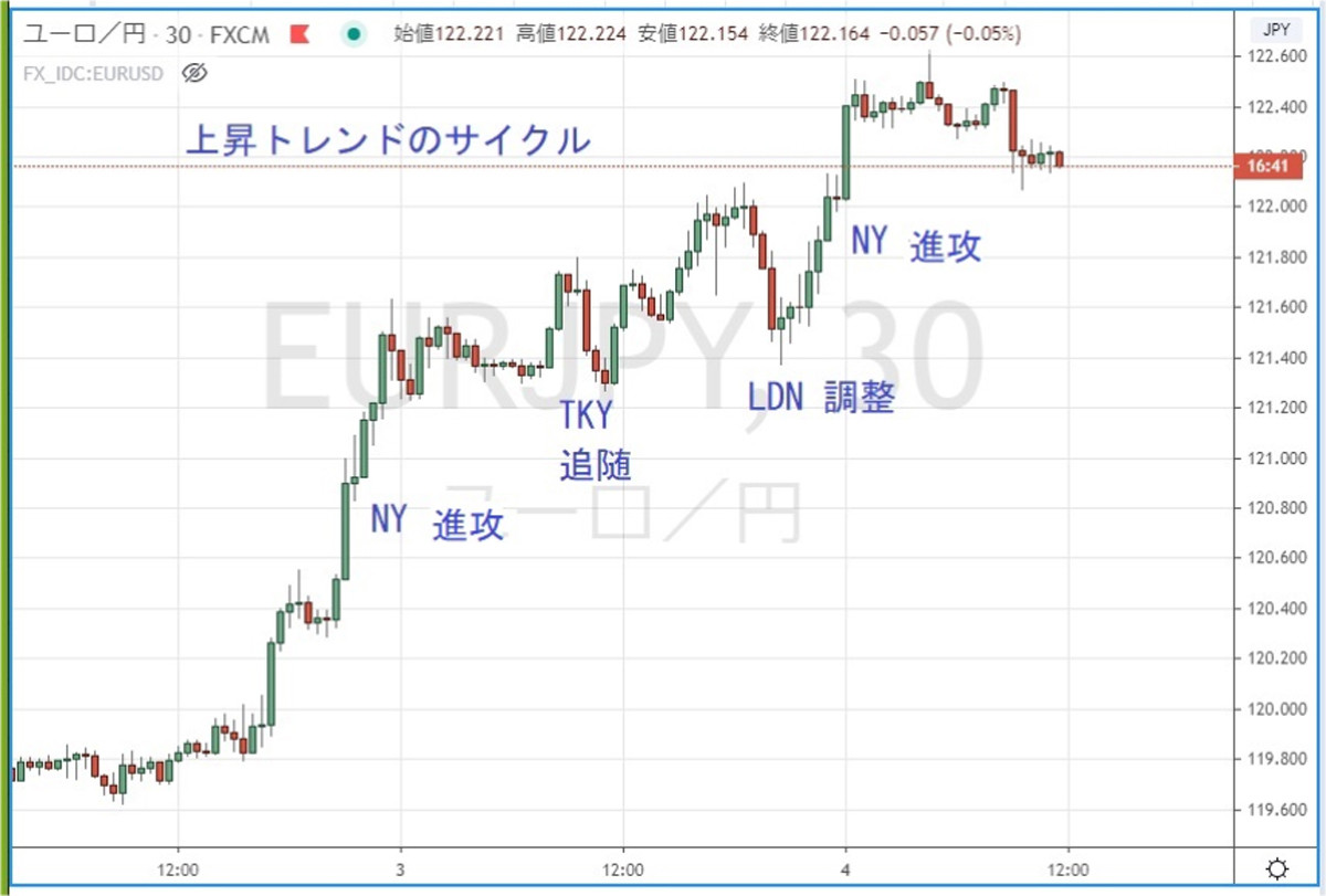 """Photo of The Whereabouts of the Yen, Whereabouts of the Dollar No. 241 Trend Mechanism-""""No Waiting for Waiting"""""""