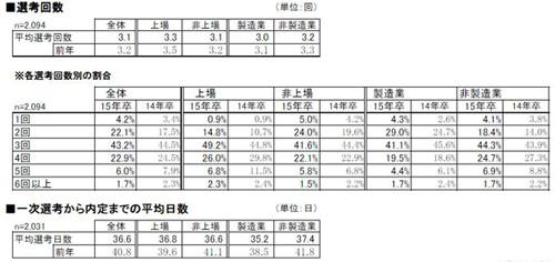各選考回数別の割合および平均日数