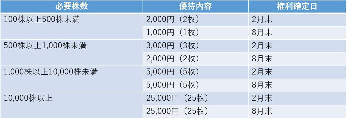 Photo of Shareholder special benefit Iroha 10th shareholder special benefit, 5 recommended stocks with long-term holding