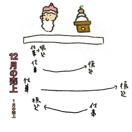 """Photo of Former national tax entertainer Kyu Kurata's """"A little useful gold knowledge that seems to be useful and inconvenient"""" 133th How do freelancers do year-end and new year sales?"""